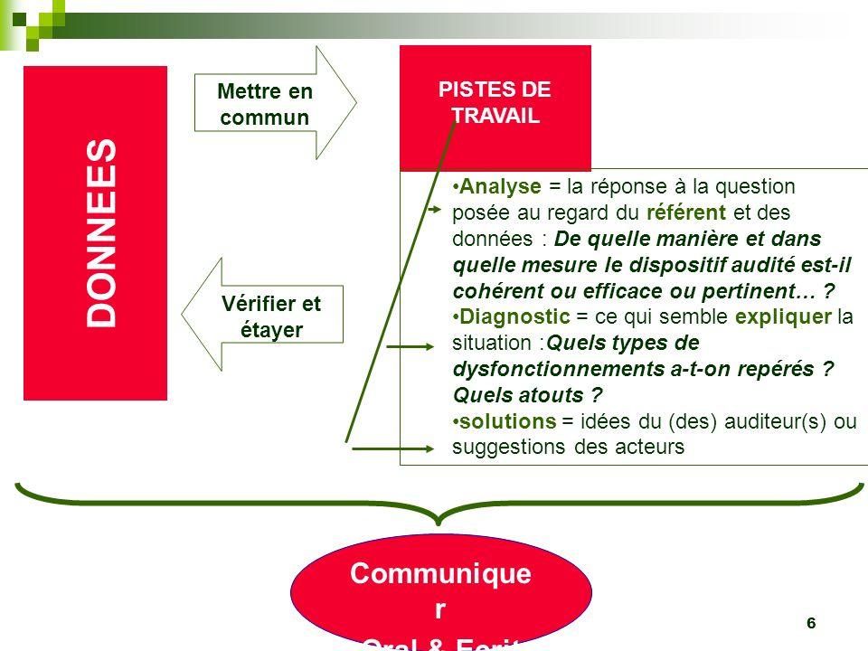 Caen- novembre 2010 6 DONNEES PISTES DE TRAVAIL Mettre en commun Analyse = la réponse à la question posée au regard du référent et des données : De qu
