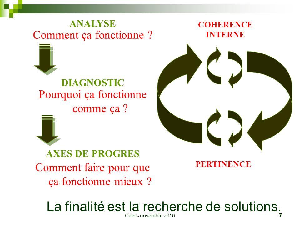 Caen- novembre 2010 7 La finalité est la recherche de solutions. Comment ça fonctionne ? Pourquoi ça fonctionne comme ça ? Comment faire pour que ça f