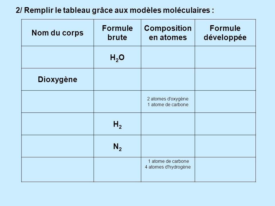 Nom de latome CarboneOxygèneHydrogèneAzoteChlore Numéro atomique (Z) 681717 Symbole chimique COHNCl Couleur maquette NOIRROUGEBLANCBLEUVERT Nombre de