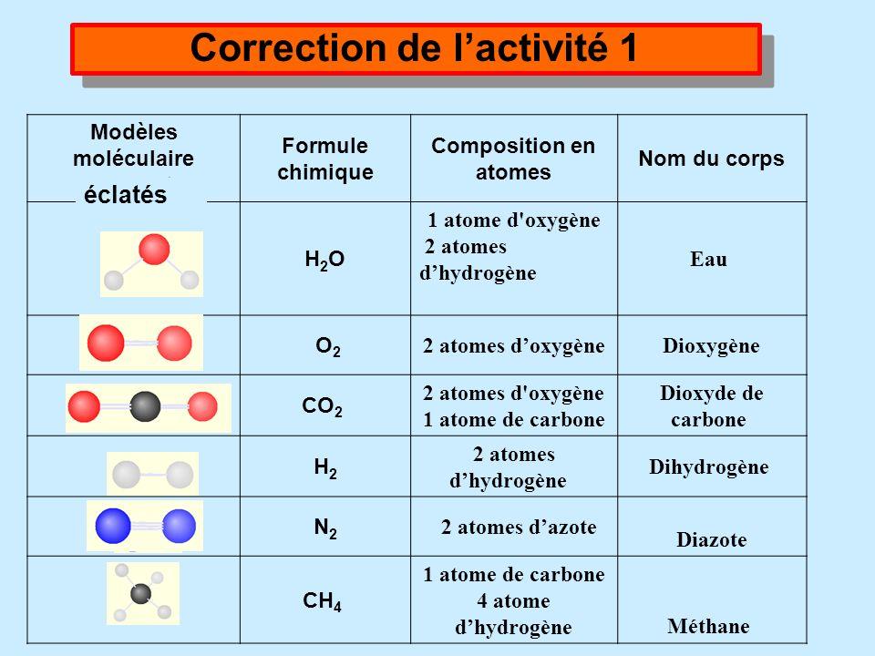 2/ Remplir le tableau grâce aux modèles moléculaires : Nom du corps Formule brute Composition en atomes Formule développée H2OH2O Dioxygène 2 atomes d