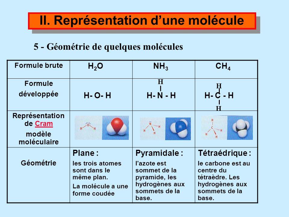 4 - Représentation de Lewis (cf TP) II. Représentation dune molécule Conclusion : Dans une molécule, chaque atome a une structure en octet ou en duet.