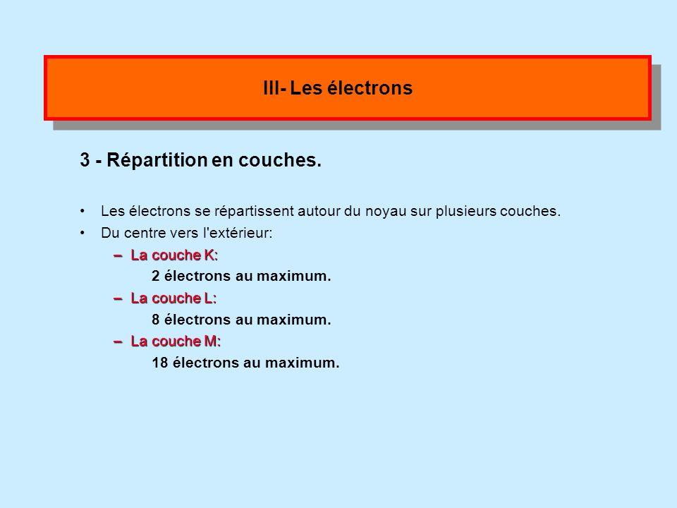 III- Les électrons 2- Nombre délectrons. Un atome est électriquement neutre. Donc le nombre de protons est égal au nombre d électrons Application 4 Do