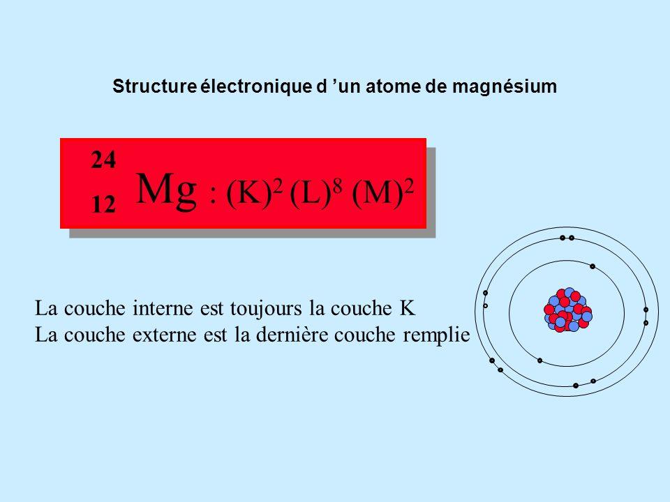 Mg : (K) 2 (L) 8 Reste 2 électrons à placer. La couche M peut contenir 18 électrons mais il n'en reste que 2 à placer. (K) 2 (L) 8 (M) 2 24 12