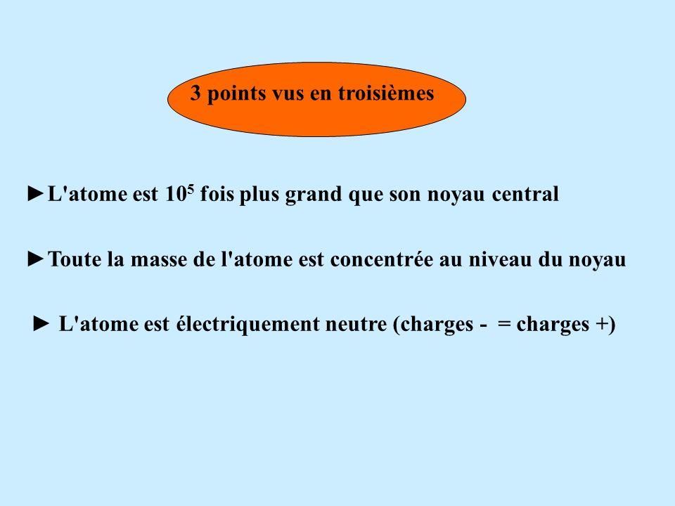 Plan du cours I. Le modèle de l atome II. Le noyau. 1- constitution 2- Symbole du noyau 3- Les isotopes. III. Les électrons. 1- Quest ce quun électron