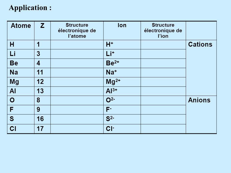 -Un ion positif est un atome qui a perdu un ou plusieurs électrons de sa couche externe. On lappelle cation. Ex : Na+ - Un ion négatif est un atome qu