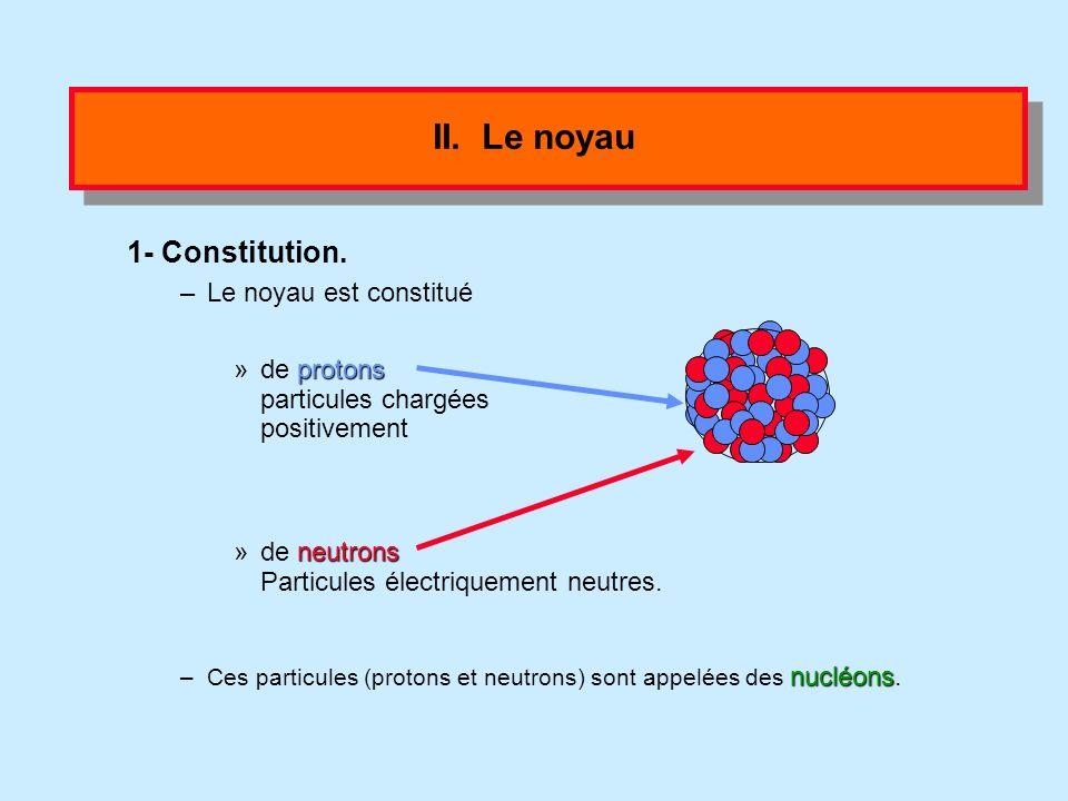 I. Modèle de l atome Une représentation simplifiée est appelée modèle. Modèle de l atome: –un noyau central –un noyau central (10 -15 m soit 100 000 f