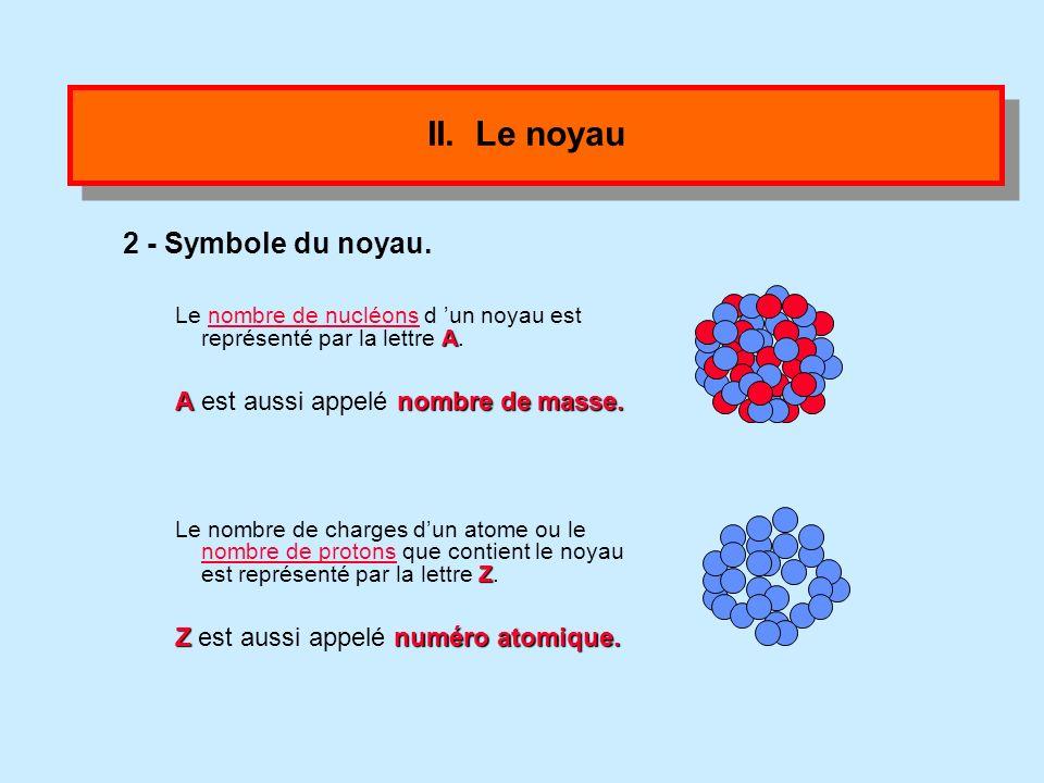 II. Le noyau 1- Constitution. –Le noyau est constitué protons »de protons particules chargées positivement neutrons »de neutrons Particules électrique