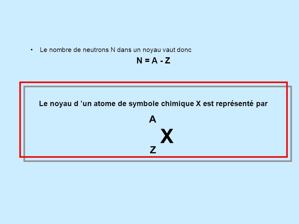 II. Le noyau 2 - Symbole du noyau. A Le nombre de nucléons d un noyau est représenté par la lettre A. Anombre de masse. A est aussi appelé nombre de m