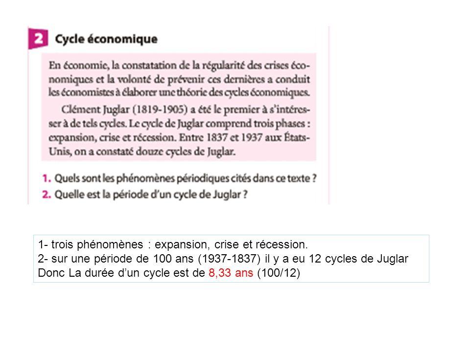 1- trois phénomènes : expansion, crise et récession. 2- sur une période de 100 ans (1937-1837) il y a eu 12 cycles de Juglar Donc La durée dun cycle e