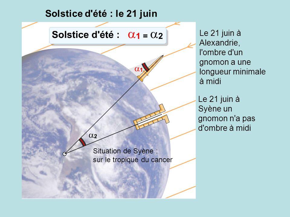 Solstice d'été : le 21 juin Situation de Syène : sur le tropique du cancer Le 21 juin à Syène un gnomon n'a pas d'ombre à midi Le 21 juin à Alexandrie