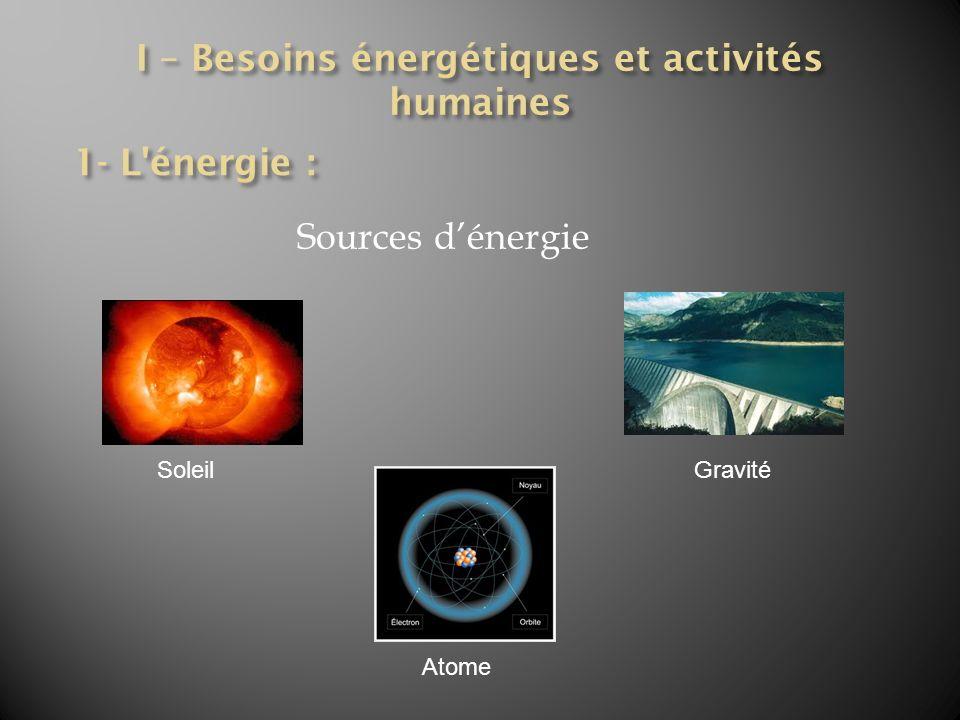 Sources dénergie SoleilGravité Atome