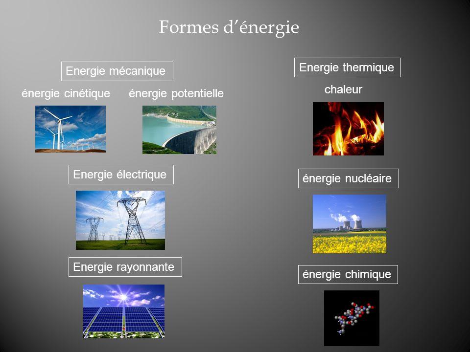 Formes dénergie énergie cinétique énergie nucléaire énergie chimique énergie potentielle Energie mécanique Energie thermique chaleur Energie électriqu