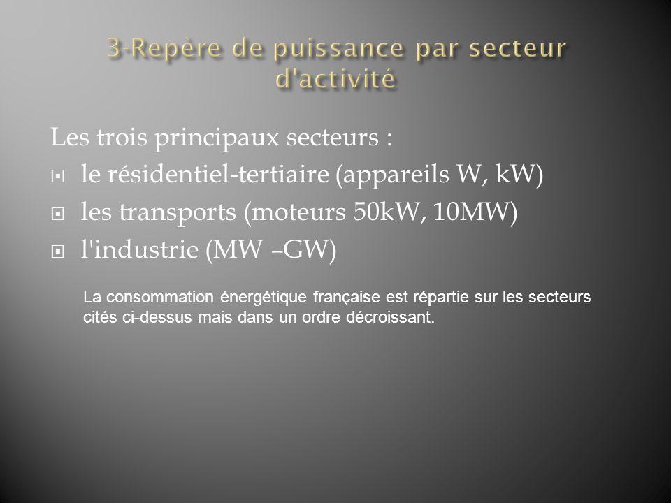 Les trois principaux secteurs : le résidentiel-tertiaire (appareils W, kW) les transports (moteurs 50kW, 10MW) l'industrie (MW –GW) La consommation én