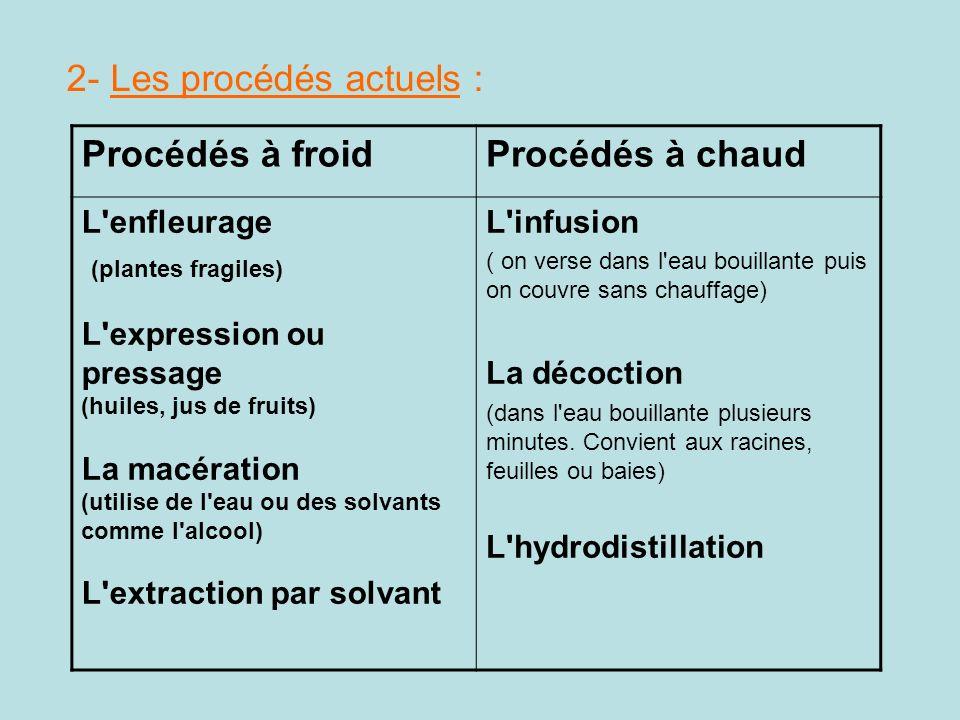 2- Les procédés actuels : Procédés à froidProcédés à chaud L'enfleurage (plantes fragiles) L'expression ou pressage (huiles, jus de fruits) La macérat