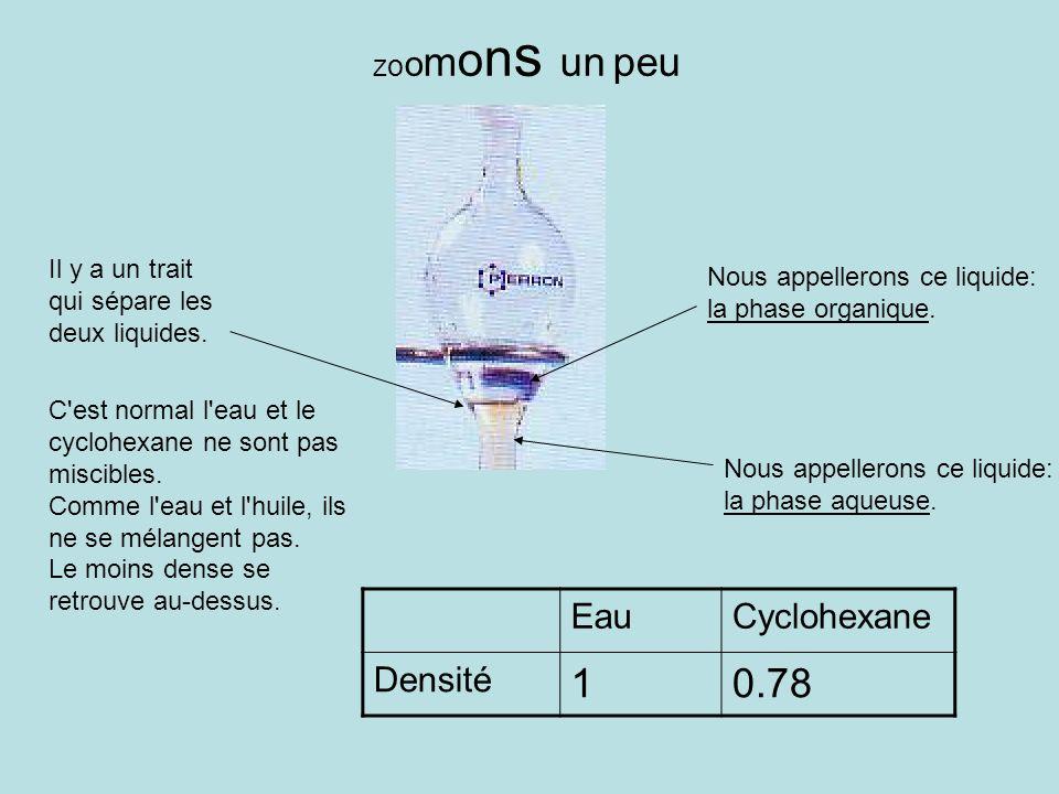 Il y a un trait qui sépare les deux liquides. Z o o m o n s un peu C'est normal l'eau et le cyclohexane ne sont pas miscibles. Comme l'eau et l'huile,