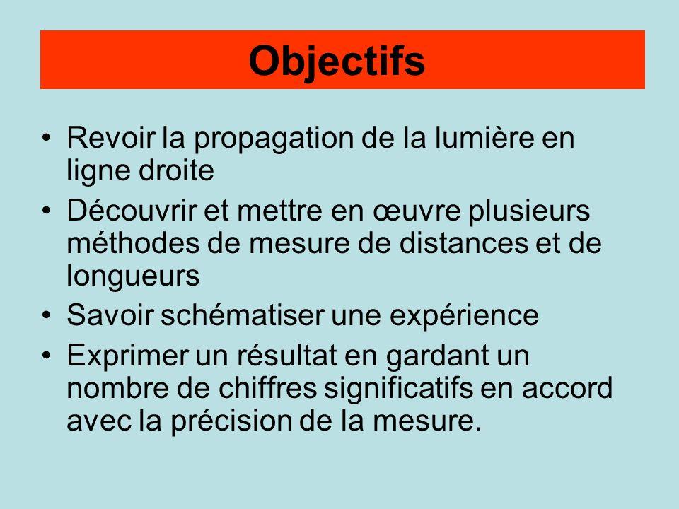 Objectifs Revoir la propagation de la lumière en ligne droite Découvrir et mettre en œuvre plusieurs méthodes de mesure de distances et de longueurs S
