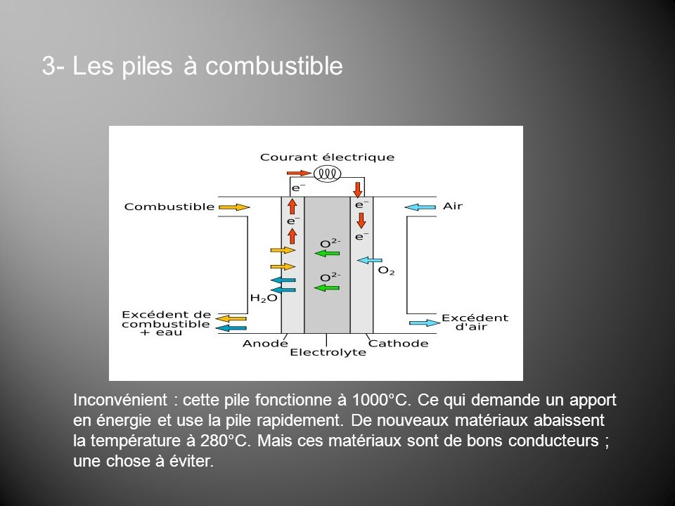 3- Les piles à combustible Inconvénient : cette pile fonctionne à 1000°C. Ce qui demande un apport en énergie et use la pile rapidement. De nouveaux m