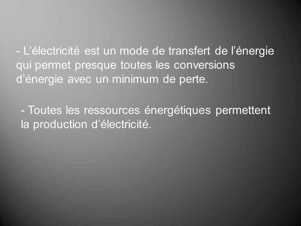 - Lélectricité est un mode de transfert de lénergie qui permet presque toutes les conversions dénergie avec un minimum de perte.