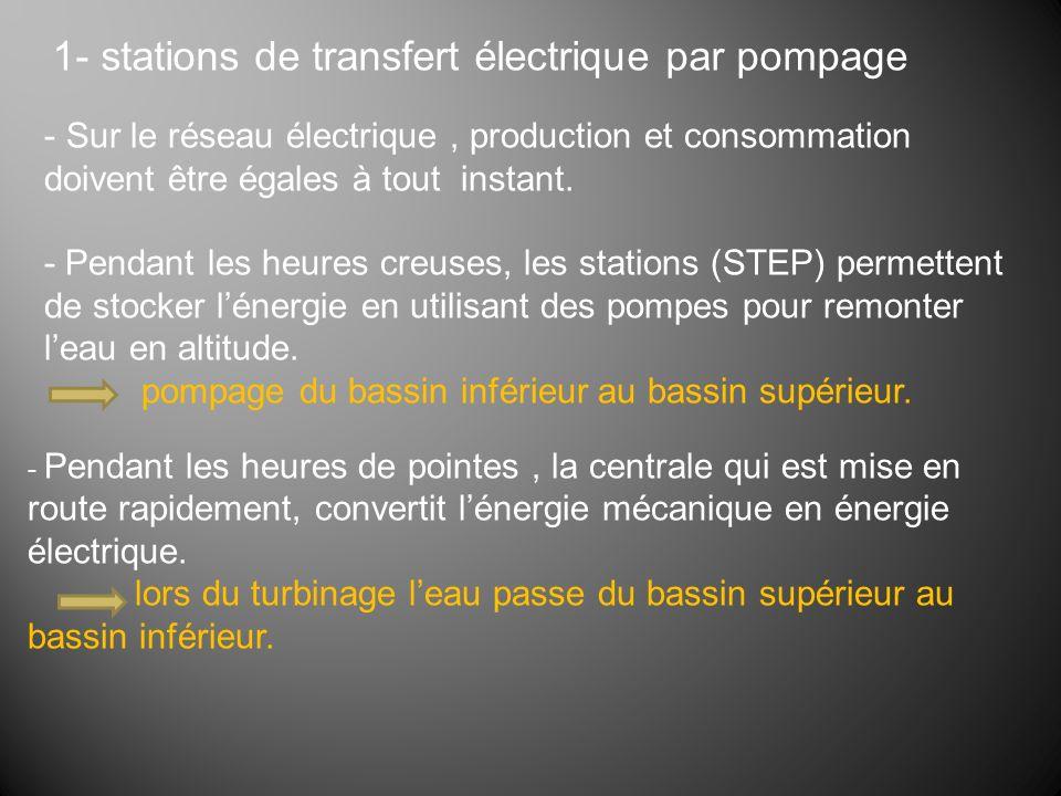 1- stations de transfert électrique par pompage - Sur le réseau électrique, production et consommation doivent être égales à tout instant.