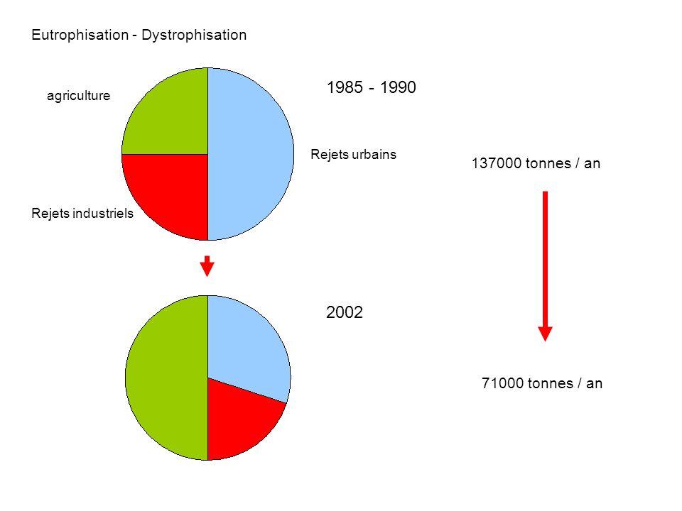71000 tonnes / an agriculture Rejets urbains Rejets industriels 1985 - 1990 2002 137000 tonnes / an