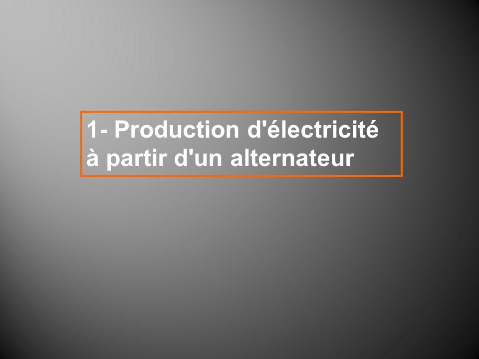 1- Production d'électricité à partir d'un alternateur