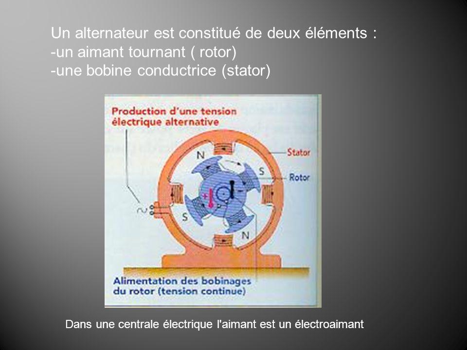 Un alternateur est constitué de deux éléments : -un aimant tournant ( rotor) -une bobine conductrice (stator) Dans une centrale électrique l'aimant es