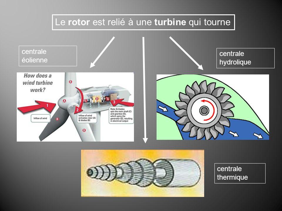 Le rotor est relié à une turbine qui tourne centrale hydrolique centrale thermique centrale éolienne