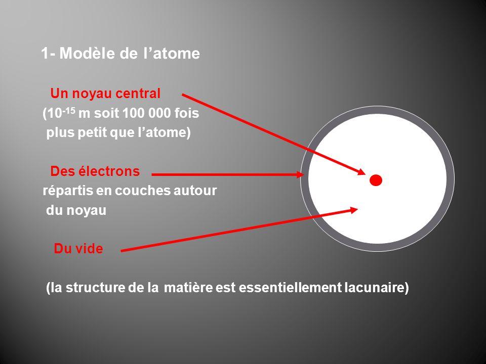 1- Modèle de latome Un noyau central (10 -15 m soit 100 000 fois plus petit que latome) Des électrons répartis en couches autour du noyau Du vide (la