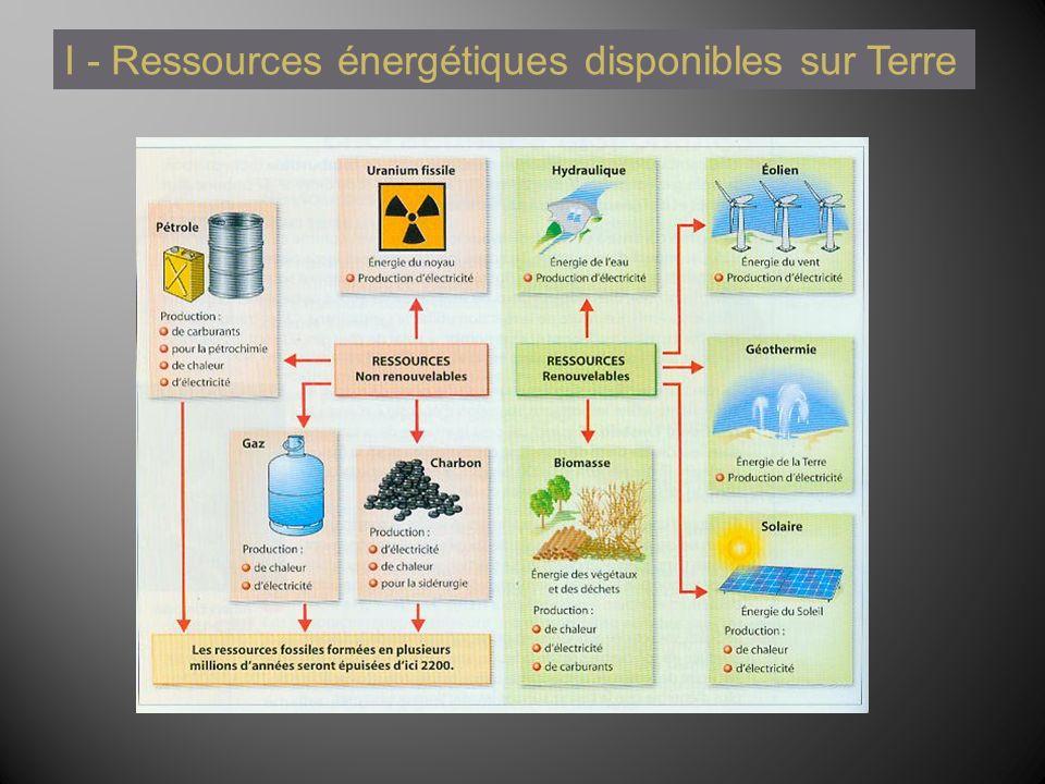 I - Ressources énergétiques disponibles sur Terre