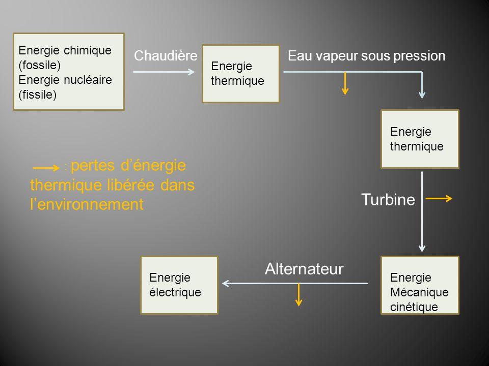 Energie Mécanique cinétique Energie thermique Energie chimique (fossile) Energie nucléaire (fissile) Energie électrique Chaudière Turbine Alternateur