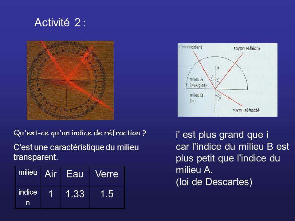 Activité 2 : Qu'est-ce qu'un indice de réfraction ? C'est une caractéristique du milieu transparent. milieu AirEauVerre indice n 11.331.5 i' est plus