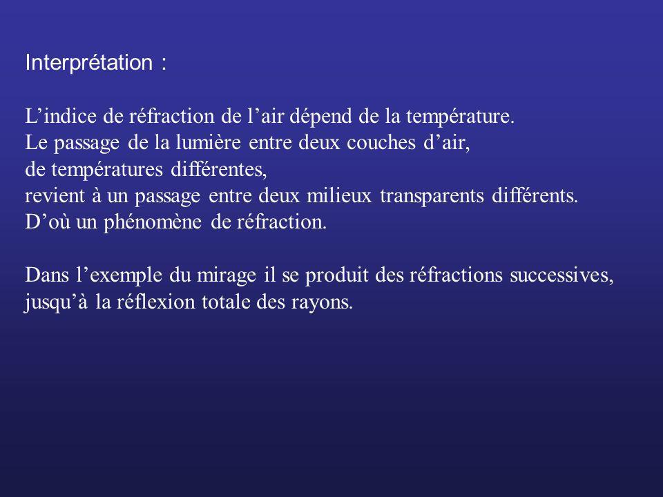 Interprétation : Lindice de réfraction de lair dépend de la température. Le passage de la lumière entre deux couches dair, de températures différentes