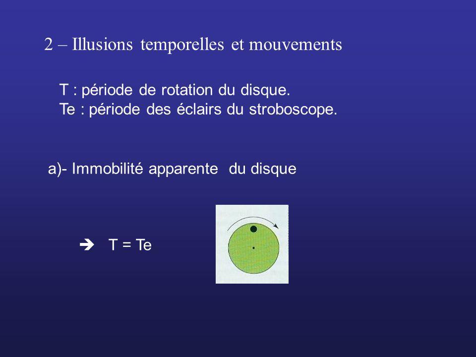 2 – Illusions temporelles et mouvements T : période de rotation du disque. Te : période des éclairs du stroboscope. a)- Immobilité apparente du disque
