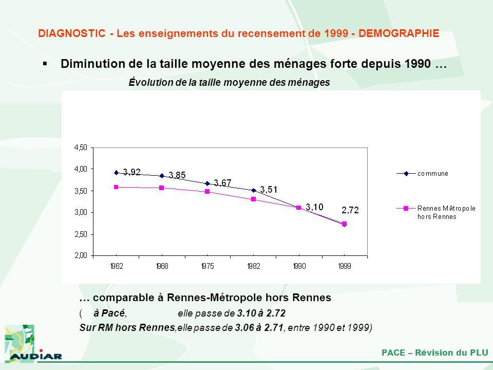 PACE – Révision du PLU Diminution de la taille moyenne des ménages forte depuis 1990 … … comparable à Rennes-Métropole hors Rennes ( à Pacé, elle pass