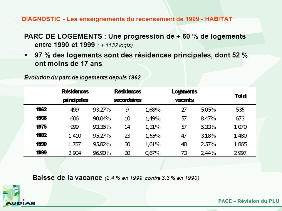 PACE – Révision du PLU PARC DE LOGEMENTS : Une progression de + 60 % de logements entre 1990 et 1999 ( + 1132 logts) Évolution du parc de logements de