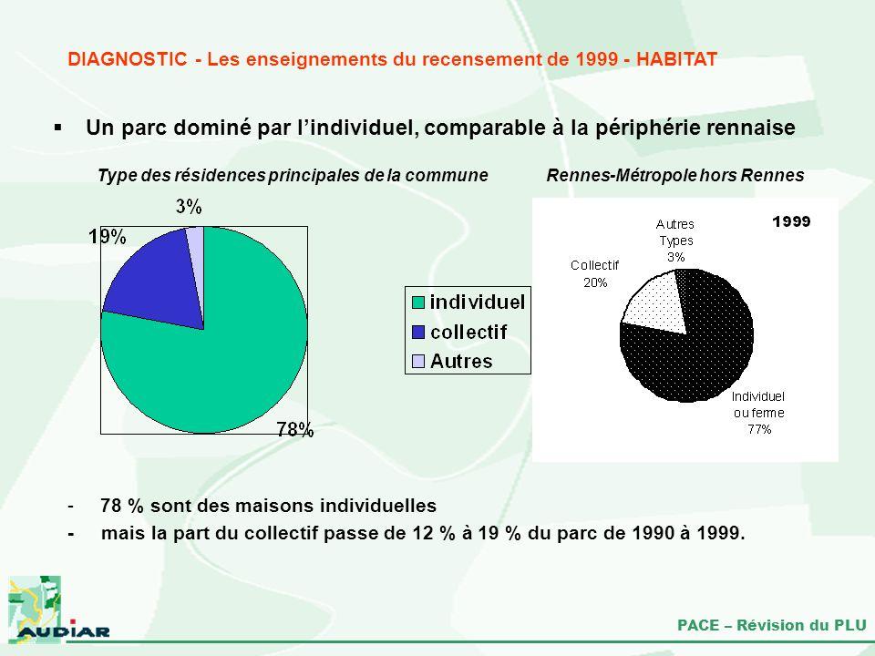 PACE – Révision du PLU Un parc dominé par lindividuel, comparable à la périphérie rennaise DIAGNOSTIC - Les enseignements du recensement de 1999 - HAB