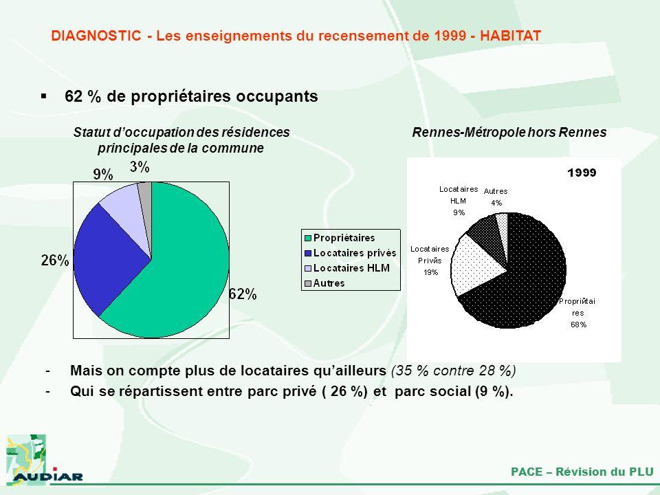 PACE – Révision du PLU 62 % de propriétaires occupants DIAGNOSTIC - Les enseignements du recensement de 1999 - HABITAT -Mais on compte plus de locatai