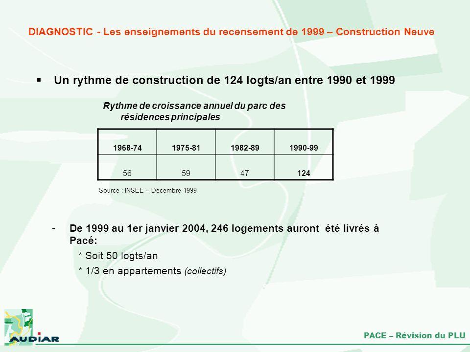 PACE – Révision du PLU Un rythme de construction de 124 logts/an entre 1990 et 1999 Source : INSEE – Décembre 1999 -De 1999 au 1er janvier 2004, 246 l