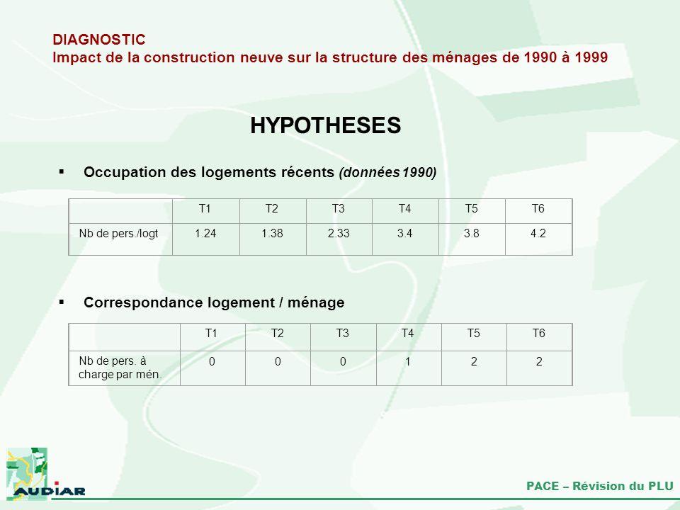 PACE – Révision du PLU DIAGNOSTIC Impact de la construction neuve sur la structure des ménages de 1990 à 1999 HYPOTHESES Occupation des logements réce