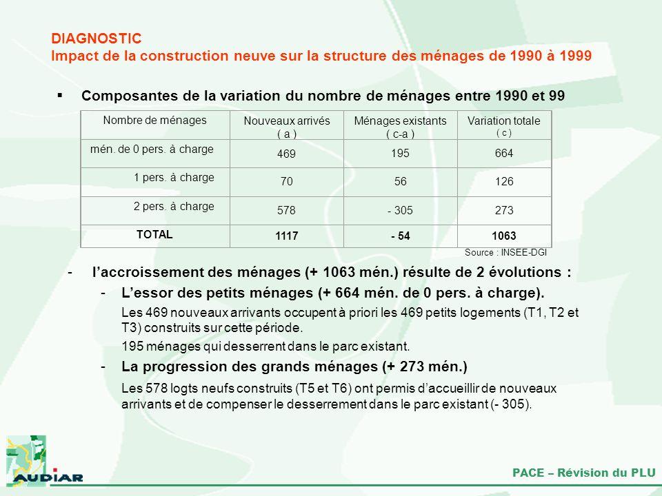 PACE – Révision du PLU DIAGNOSTIC Impact de la construction neuve sur la structure des ménages de 1990 à 1999 Composantes de la variation du nombre de