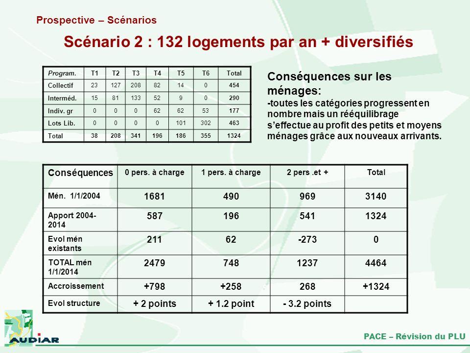 PACE – Révision du PLU Scénario 2 : 132 logements par an + diversifiés Prospective – Scénarios Conséquences sur les ménages: -toutes les catégories pr