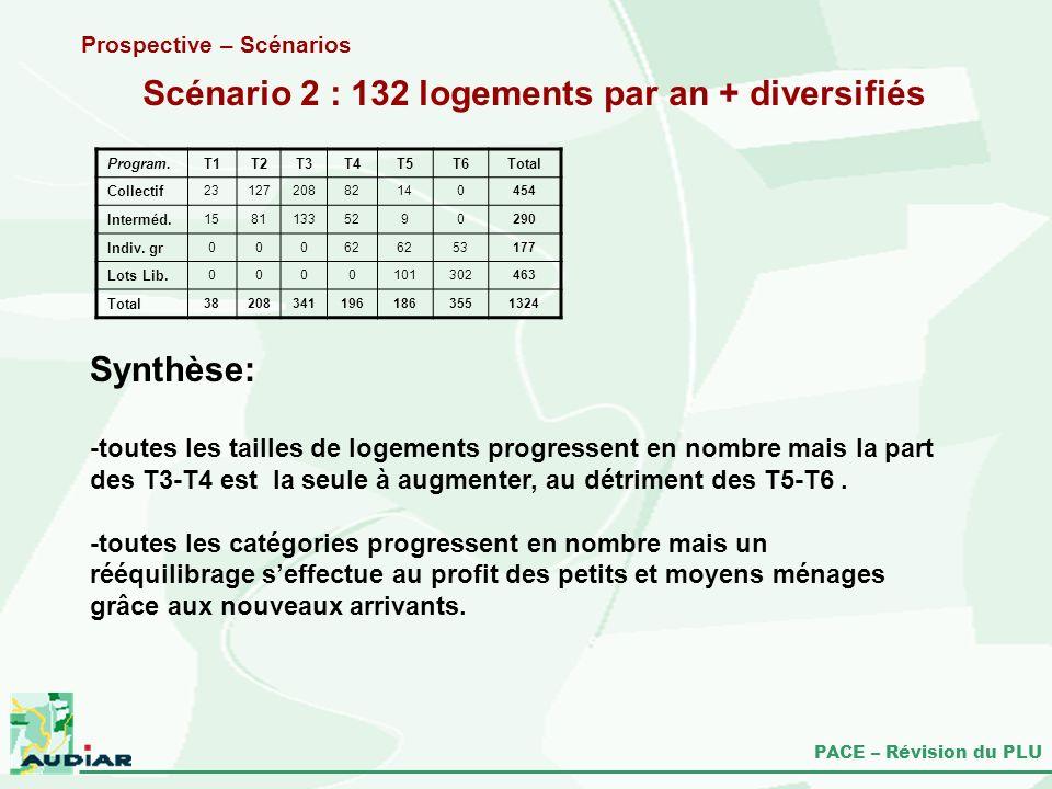 PACE – Révision du PLU Scénario 2 : 132 logements par an + diversifiés Prospective – Scénarios Synthèse: -toutes les tailles de logements progressent