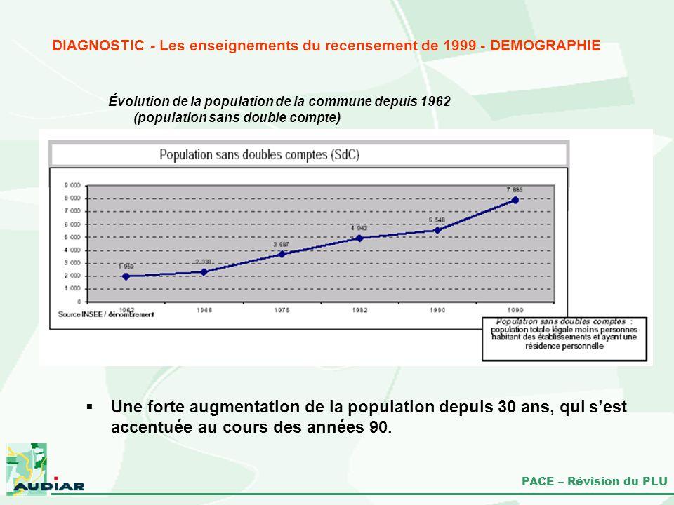 PACE – Révision du PLU DIAGNOSTIC - Les enseignements du recensement de 1999 - DEMOGRAPHIE Une forte augmentation de la population depuis 30 ans, qui