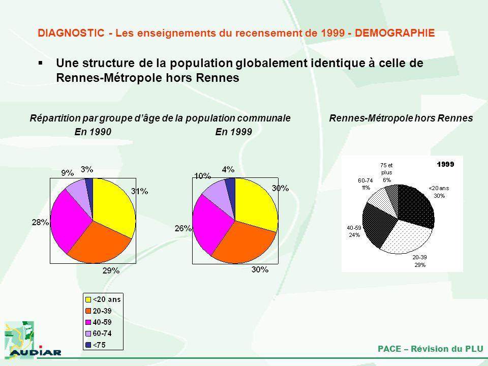 PACE – Révision du PLU Répartition par groupe dâge de la population communale En 1990 En 1999 DIAGNOSTIC - Les enseignements du recensement de 1999 -