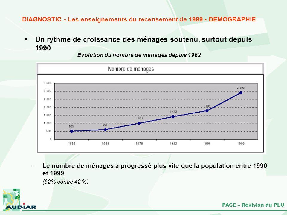 PACE – Révision du PLU Évolution du nombre de ménages depuis 1962 DIAGNOSTIC - Les enseignements du recensement de 1999 - DEMOGRAPHIE Un rythme de cro