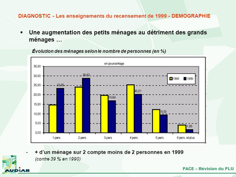 PACE – Révision du PLU Évolution des ménages selon le nombre de personnes (en %) DIAGNOSTIC - Les enseignements du recensement de 1999 - DEMOGRAPHIE U