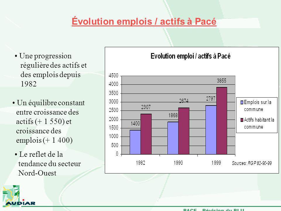 PACE – Révision du PLU Évolution emplois / actifs à Pacé Une progression régulière des actifs et des emplois depuis 1982 Un équilibre constant entre c