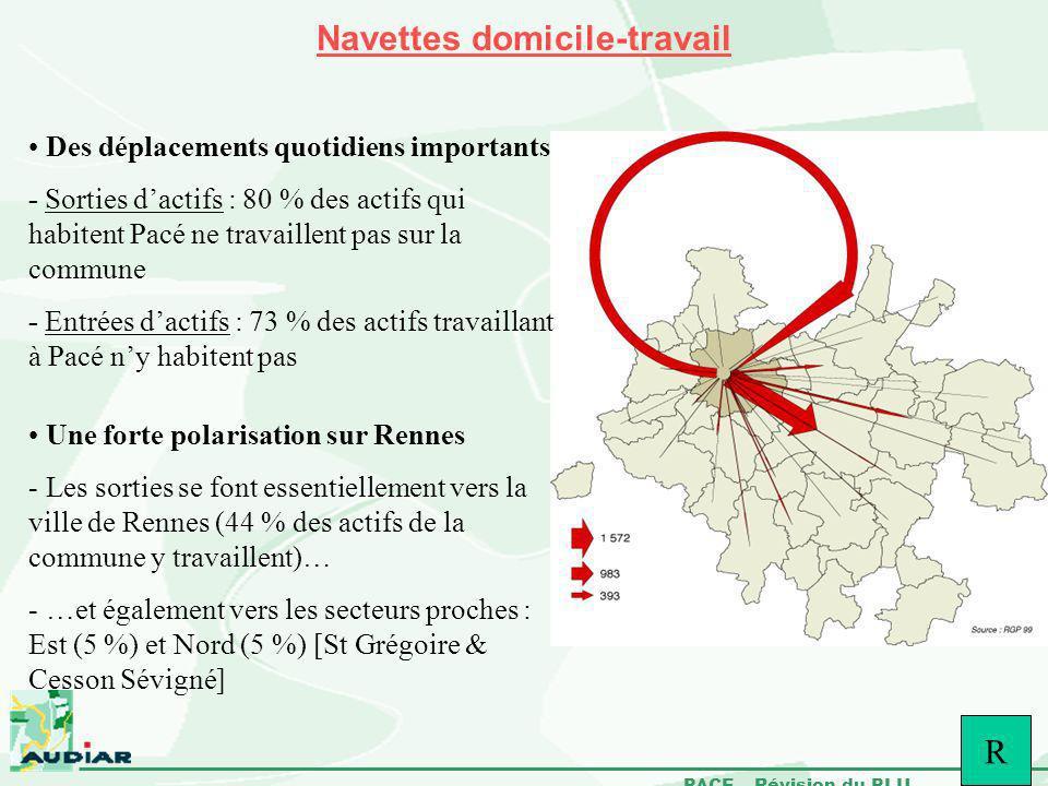 PACE – Révision du PLU Navettes domicile-travail Des déplacements quotidiens importants - Sorties dactifs : 80 % des actifs qui habitent Pacé ne trava