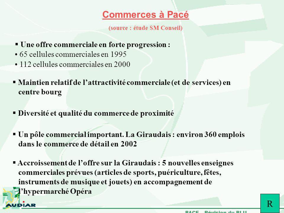 PACE – Révision du PLU Commerces à Pacé (source : étude SM Conseil) Une offre commerciale en forte progression : 65 cellules commerciales en 1995 112