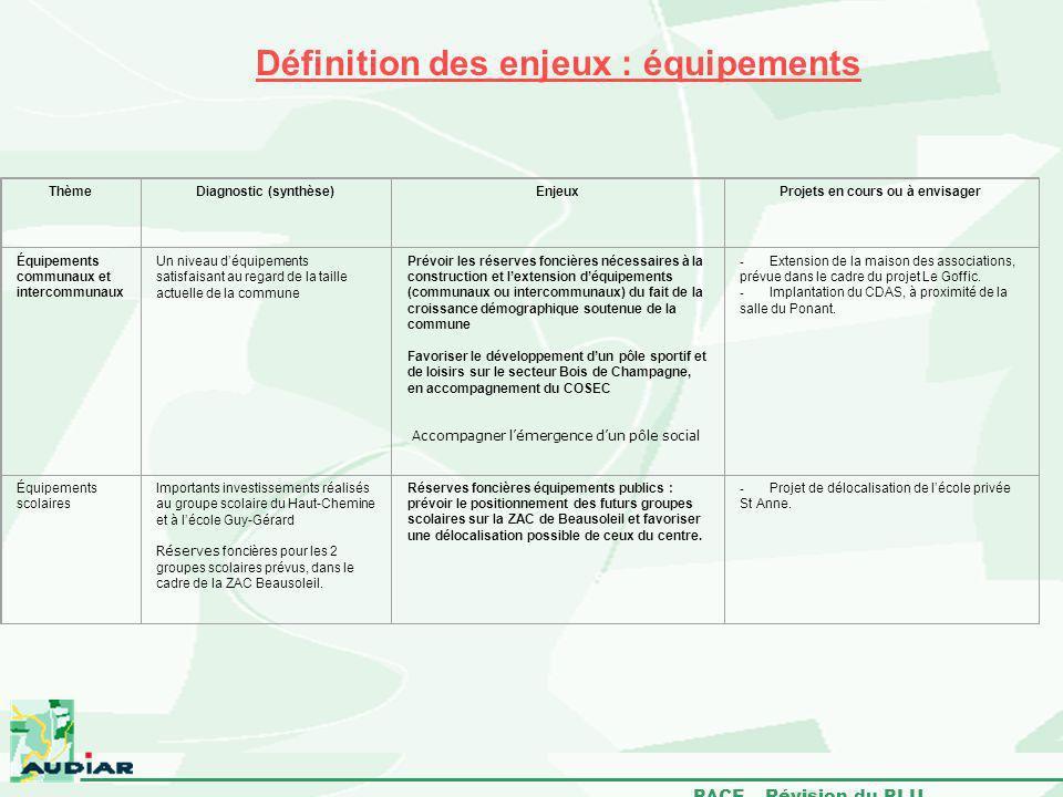 PACE – Révision du PLU Définition des enjeux : équipements ThèmeDiagnostic (synthèse)EnjeuxProjets en cours ou à envisager Équipements communaux et in